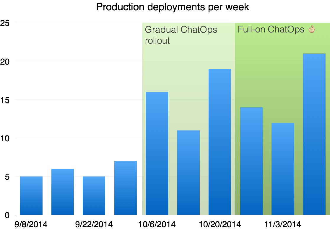 Production deployments per week